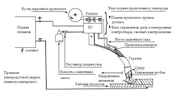 Электродуговая сварка плавким электродом