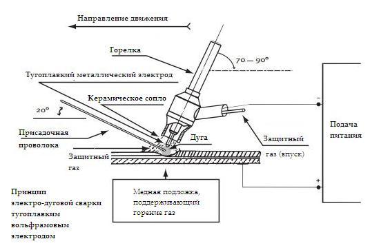 Электродуговая сварка тугоплавким электродом